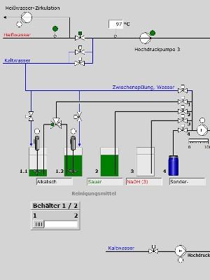 Prozesssteuerung Wasserkonditionierung