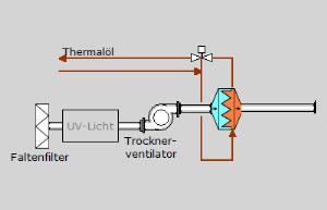 Zuluftreinigung und Temperaturkontrolle
