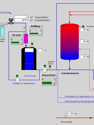 Prozesskontrolle für Wasservorbereitung der Tankwageninnenreinigung